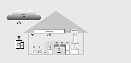 wilt u gebruikmaken van de voordelen van miele home hoofdthema 39 s. Black Bedroom Furniture Sets. Home Design Ideas